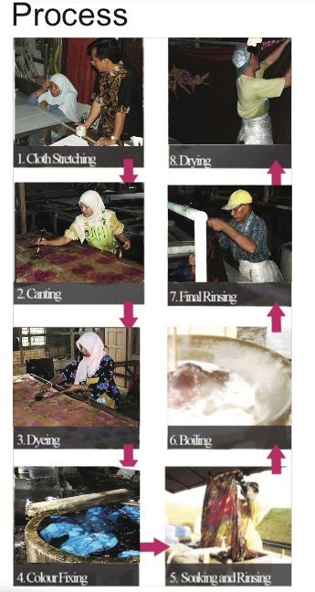 batik factory process